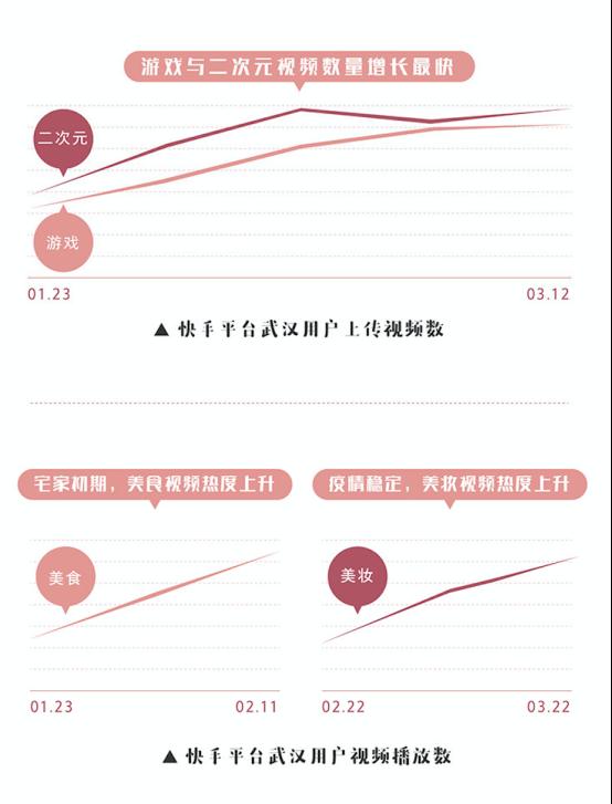 快手发布《武汉重启》数据长图:看见武汉用户在封城后的1814小时