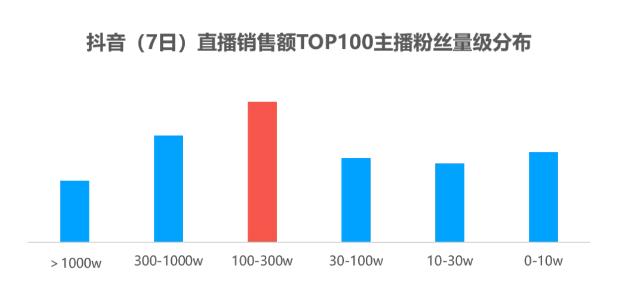 重磅7日抖音TOP100主播带货数据研究