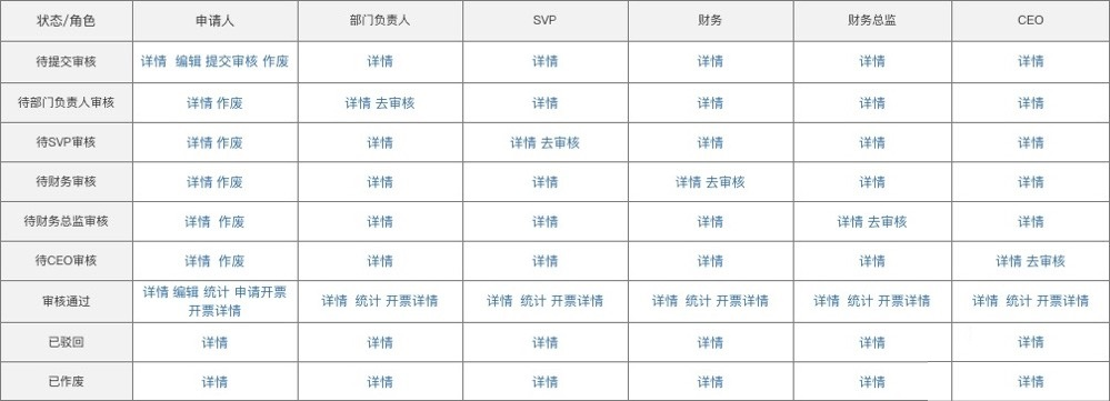 电商营销系统全流程规划