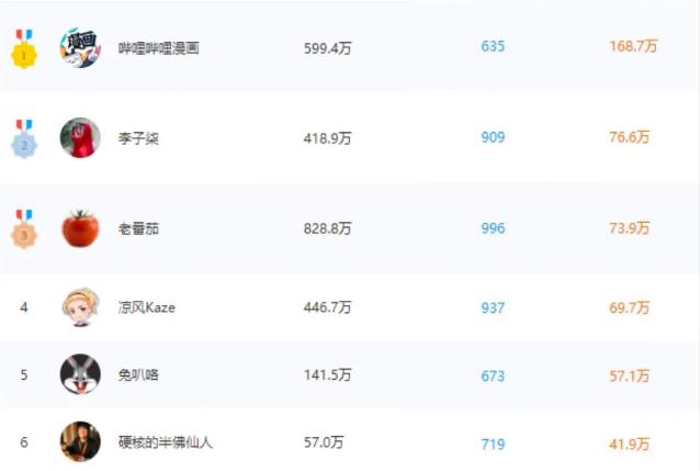 """2天粉丝突破350W,硬核老师B站爆红背后释放了哪些信号?"""""""