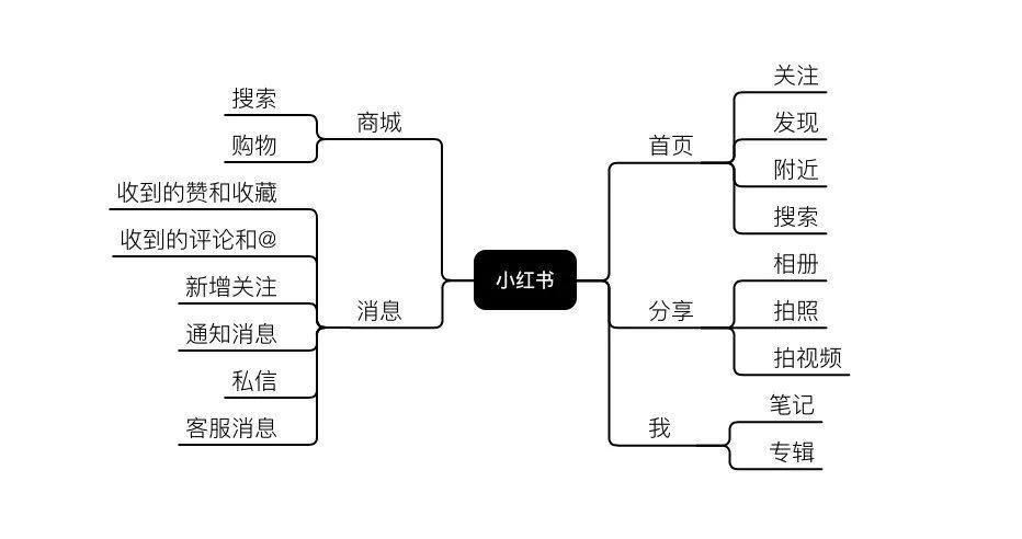 小红书关键词优化推广营销技巧!