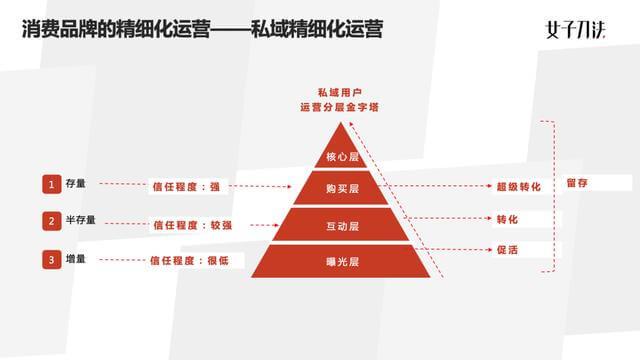 """020年精细化运营的4个关键与误区"""""""